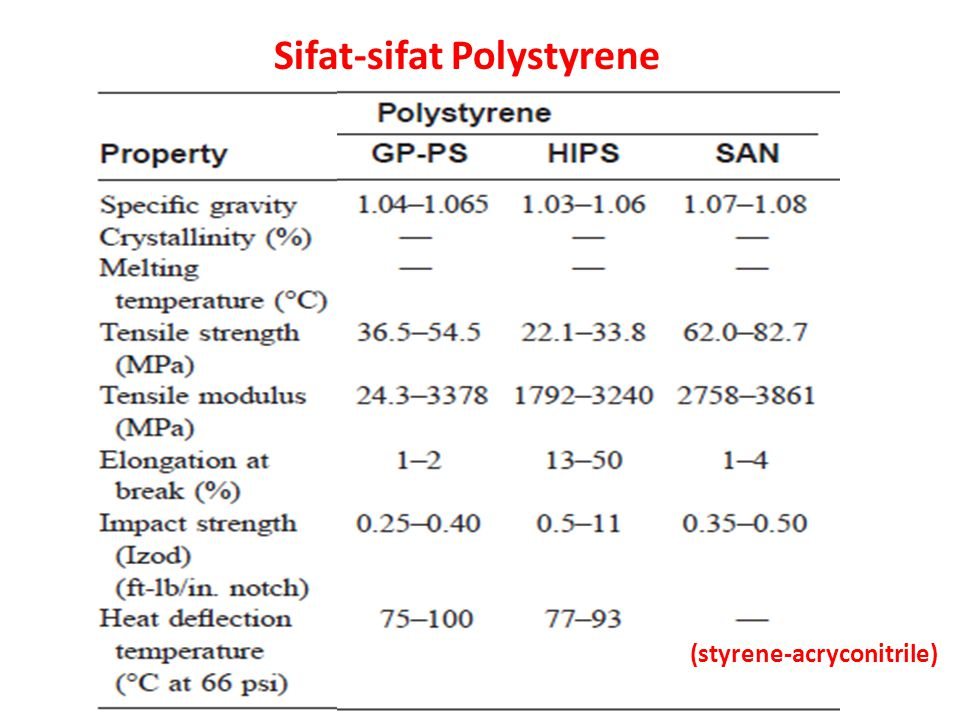 Sifat-sifat Polystyrene
