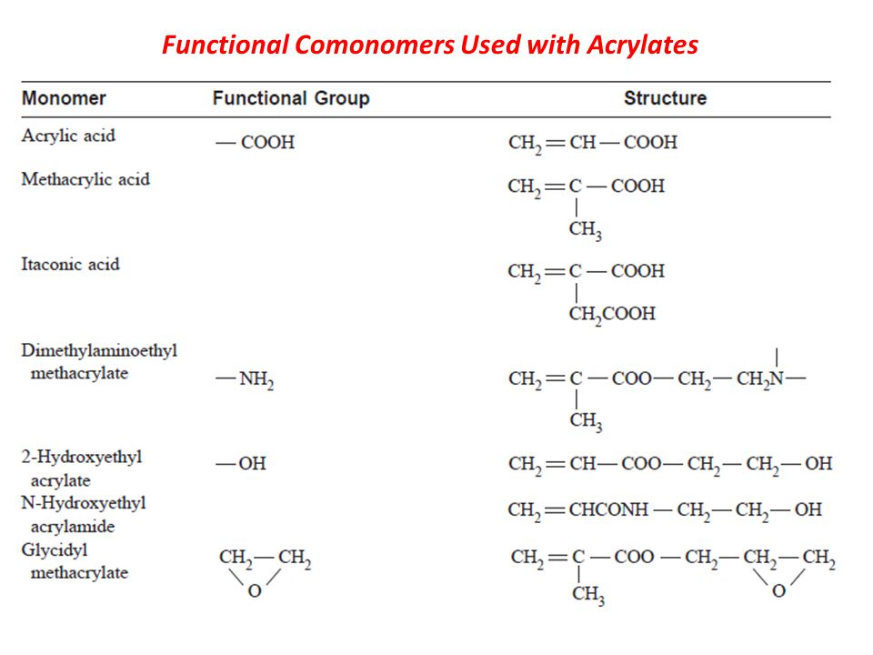 Functional Comonomers Used with Acrylates