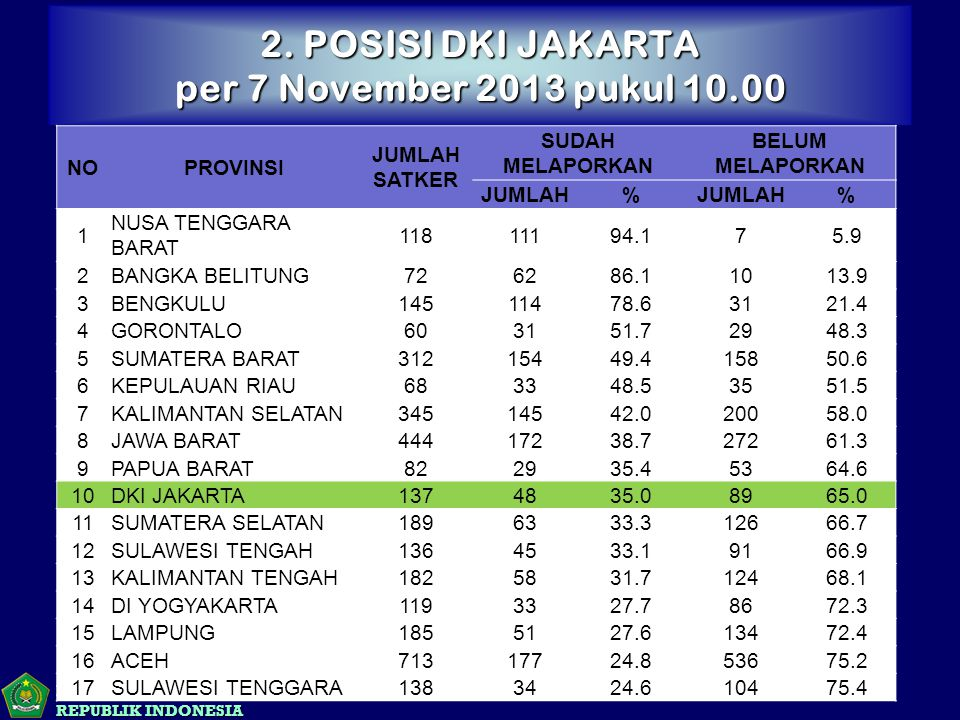 2. POSISI DKI JAKARTA per 7 November 2013 pukul 10.00