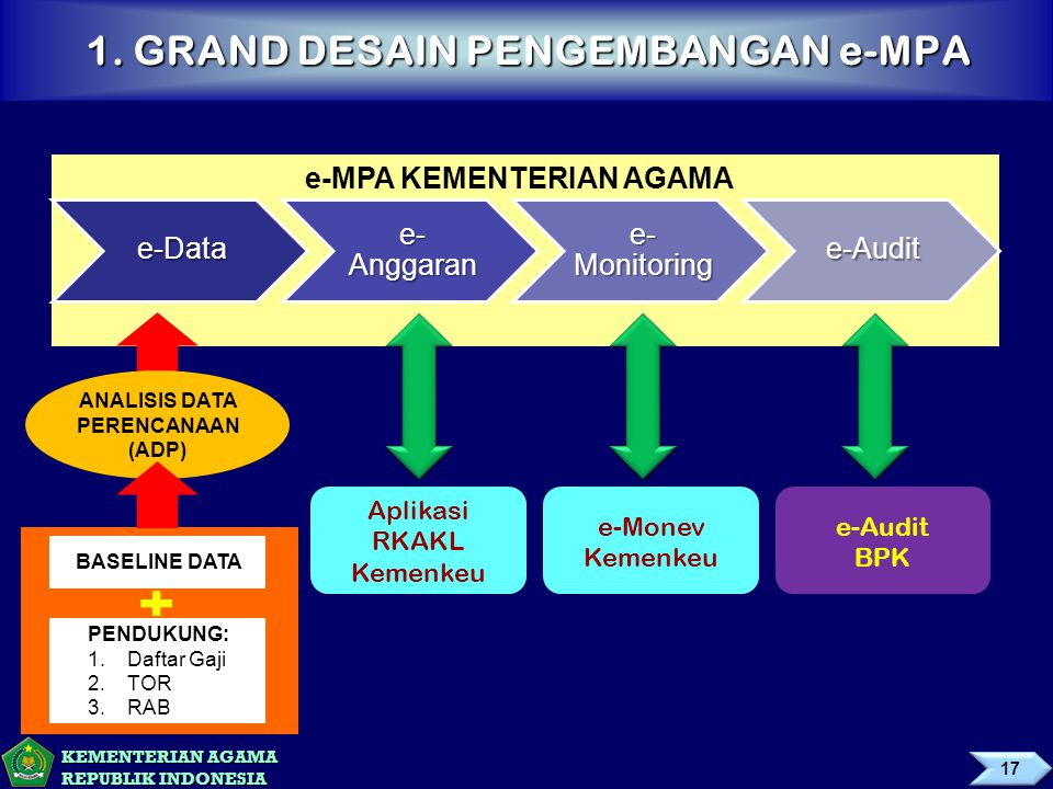 1. GRAND DESAIN PENGEMBANGAN e-MPA