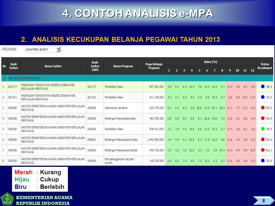 4. CONTOH ANALISIS e-MPA 2. ANALISIS KECUKUPAN BELANJA PEGAWAI TAHUN 2013. Merah : Kurang. Hijau : Cukup.