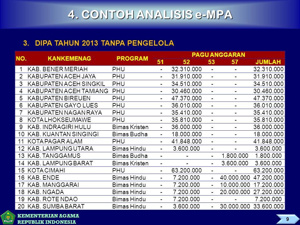 4. CONTOH ANALISIS e-MPA 3. DIPA TAHUN 2013 TANPA PENGELOLA NO.