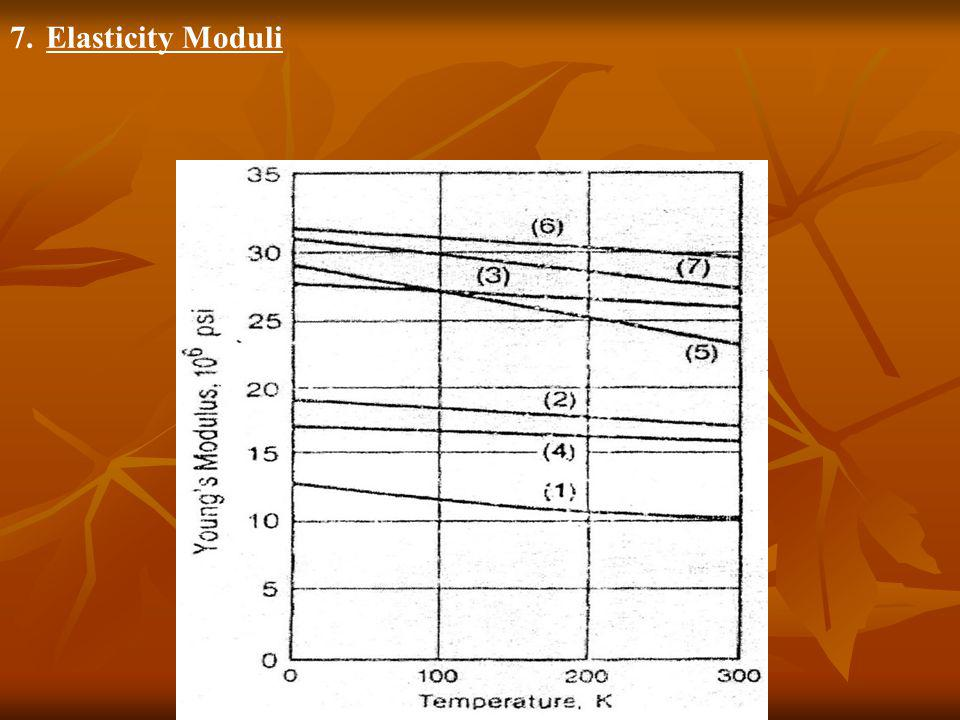 Elasticity Moduli