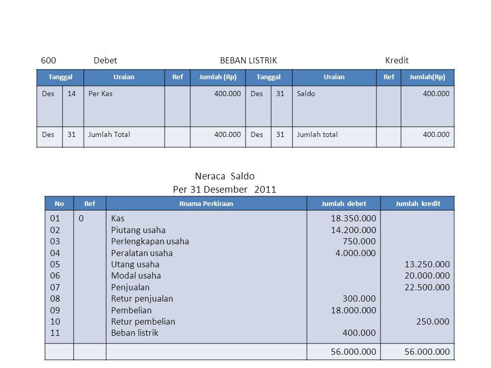 600 Debet BEBAN LISTRIK Kredit Neraca Saldo Per 31 Desember 2011