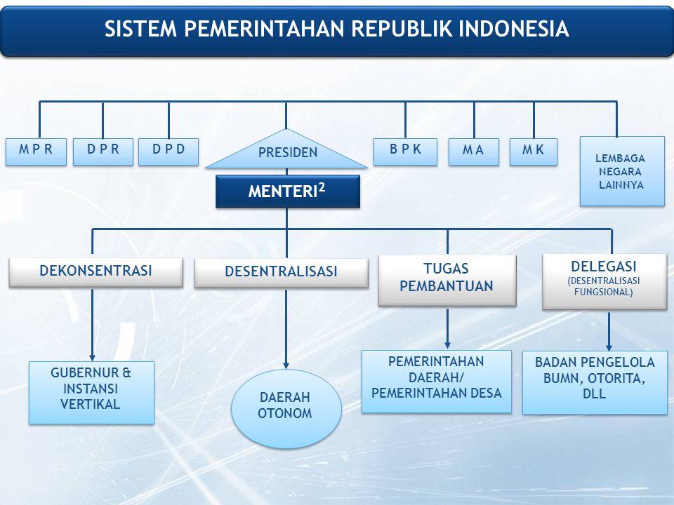 SISTEM PEMERINTAHAN REPUBLIK INDONESIA