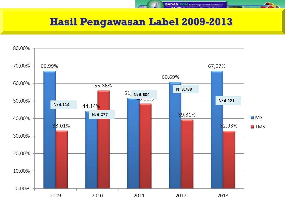 Hasil Pengawasan Label 2009-2013