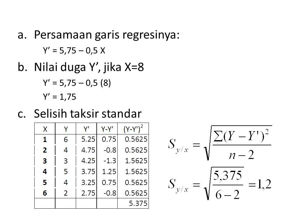 Persamaan garis regresinya: Nilai duga Y', jika X=8