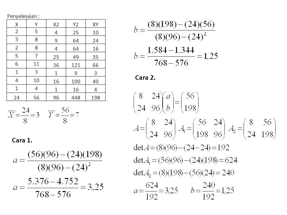 Cara 2. Cara 1. Penyelesaian : X Y X2 Y2 XY 2 5 4 25 10 3 8 9 64 24 16