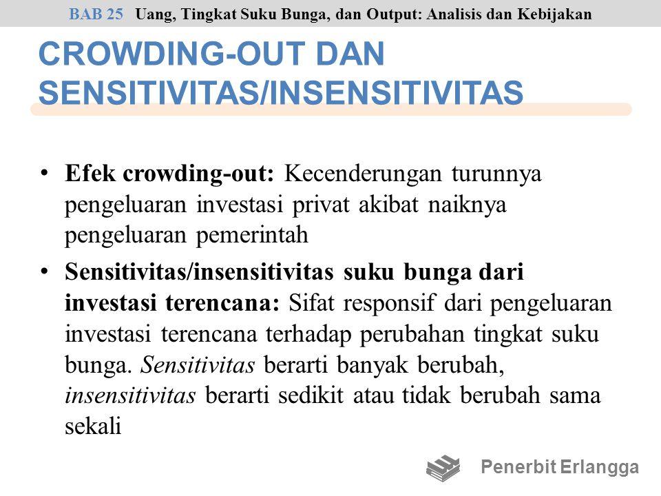CROWDING-OUT DAN SENSITIVITAS/INSENSITIVITAS