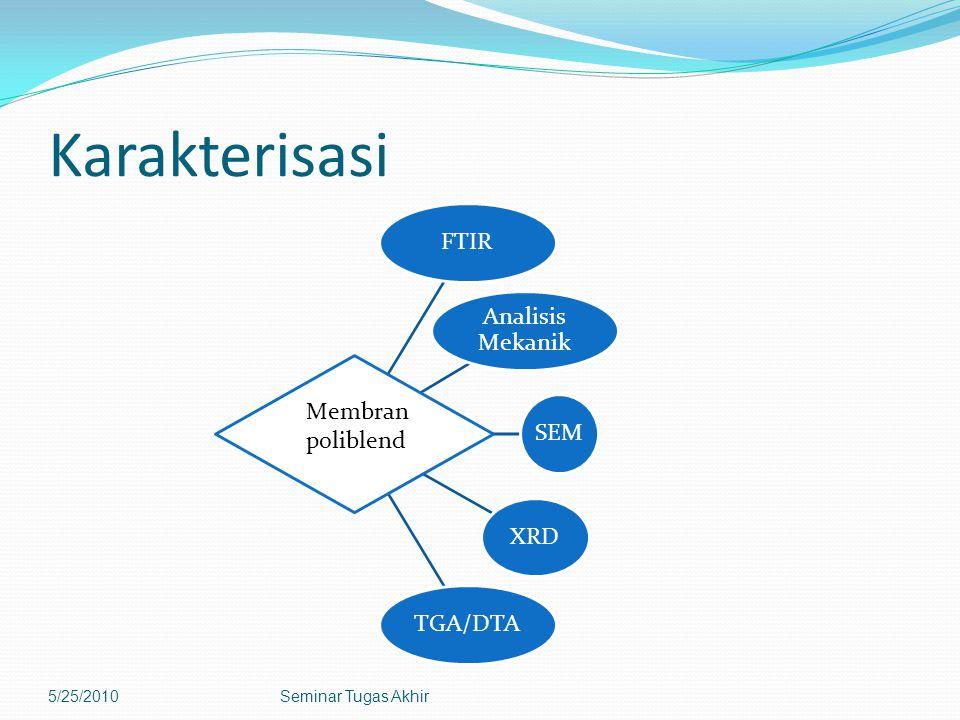 Karakterisasi Membran poliblend 5/25/2010 Seminar Tugas Akhir FTIR