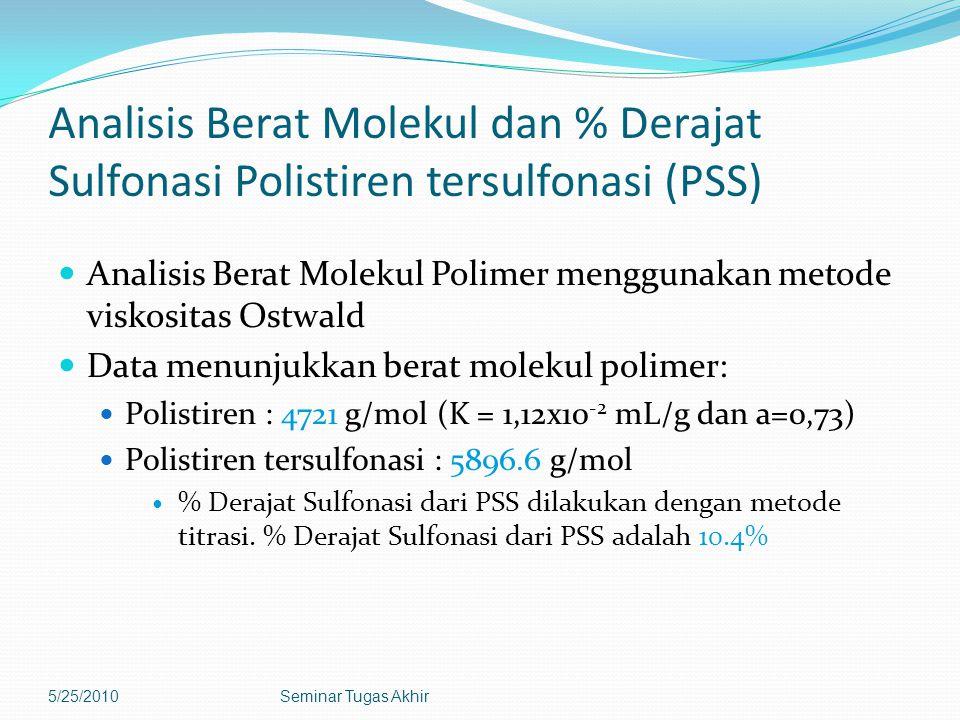 Analisis Berat Molekul dan % Derajat Sulfonasi Polistiren tersulfonasi (PSS)