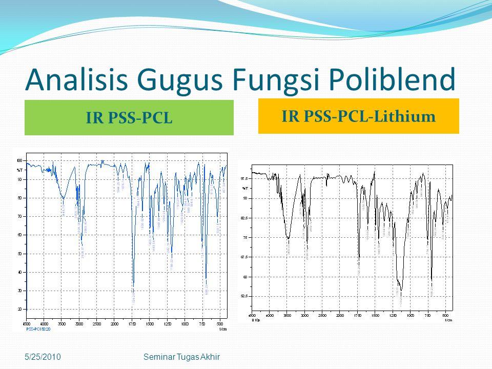 Analisis Gugus Fungsi Poliblend