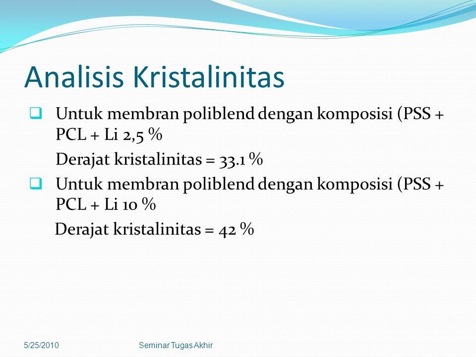 Analisis Kristalinitas