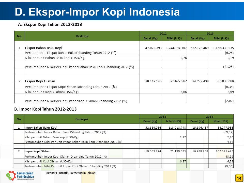 D. Ekspor-Impor Kopi Indonesia