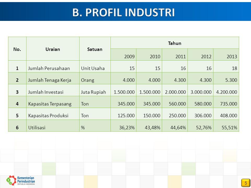 B. PROFIL INDUSTRI No. Uraian Satuan Tahun 2009 2010 2011 2012 2013 1
