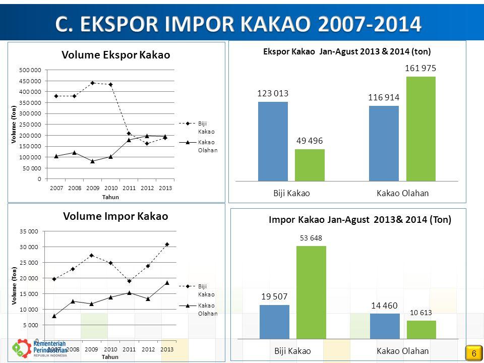 C. EKSPOR IMPOR KAKAO 2007-2014 6