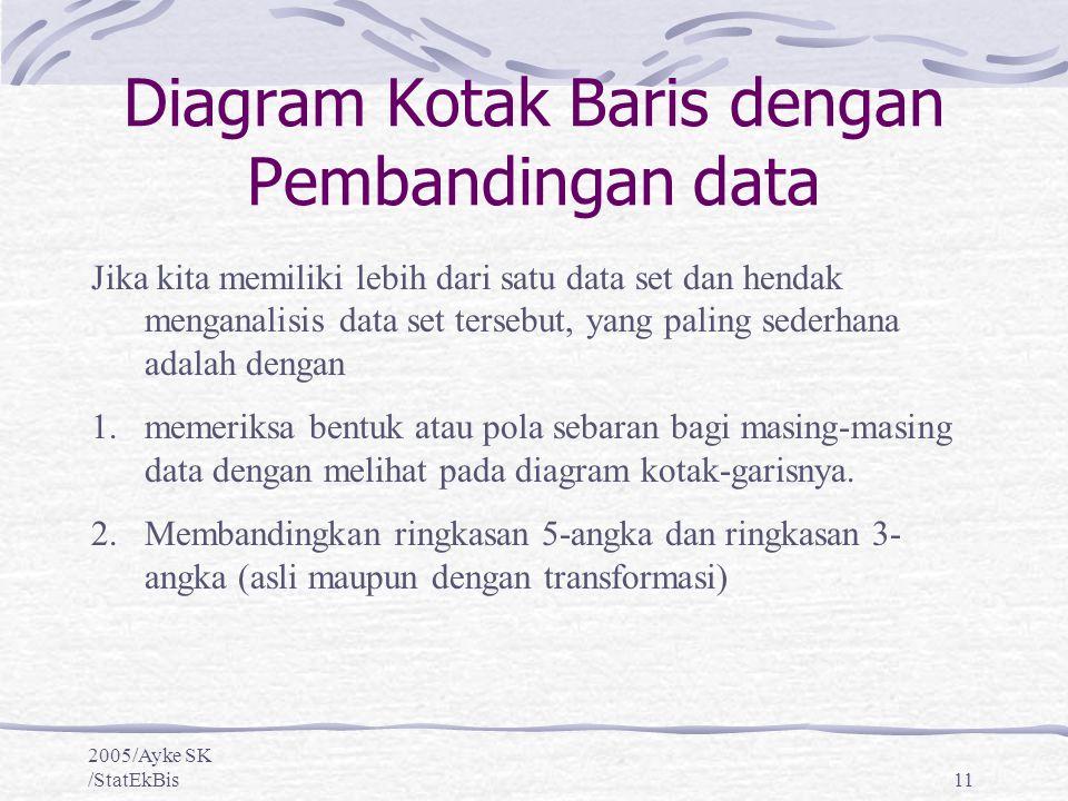 Diagram Kotak Baris dengan Pembandingan data