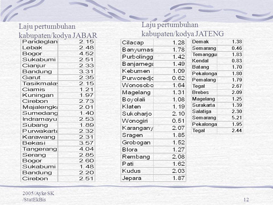 Laju pertumbuhan kabupaten/kodya JATENG