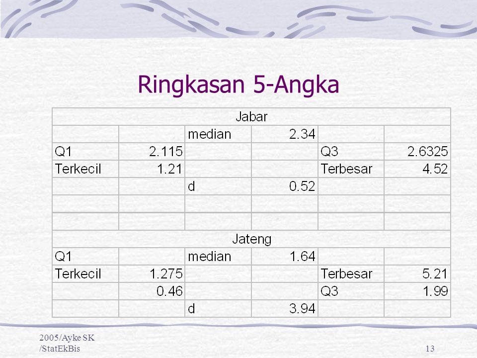 Ringkasan 5-Angka 2005/Ayke SK /StatEkBis