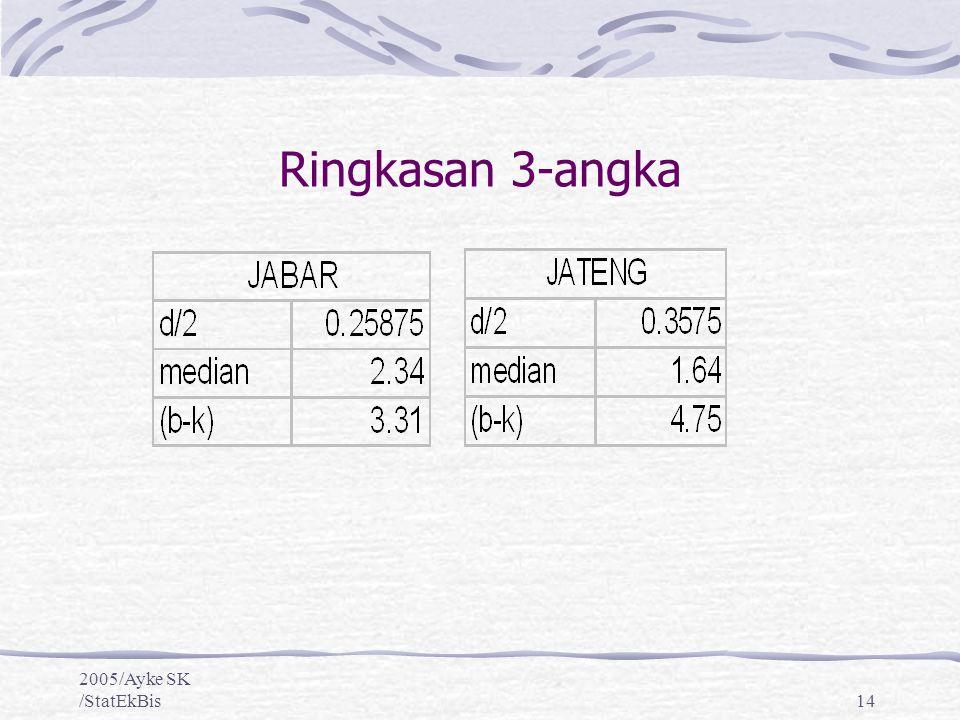 Ringkasan 3-angka 2005/Ayke SK /StatEkBis
