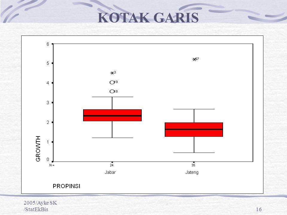 KOTAK GARIS 2005/Ayke SK /StatEkBis