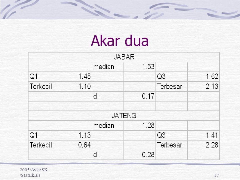 Akar dua 2005/Ayke SK /StatEkBis