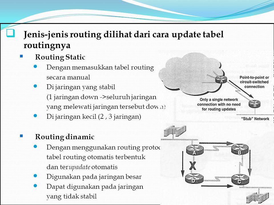 Jenis-jenis routing dilihat dari cara update tabel routingnya