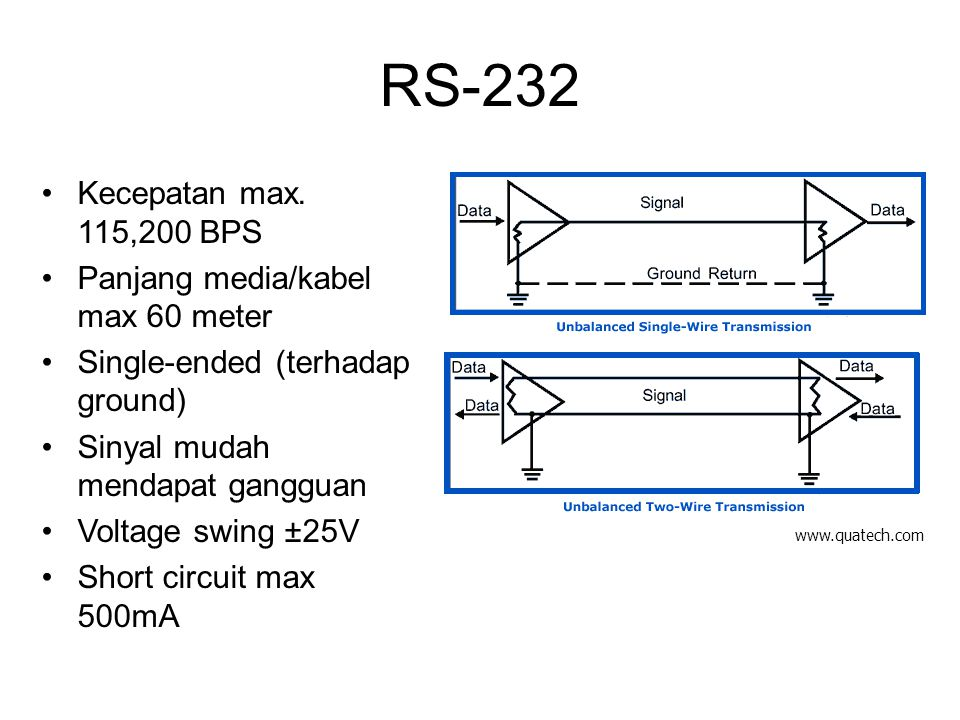 RS-232 Kecepatan max. 115,200 BPS Panjang media/kabel max 60 meter