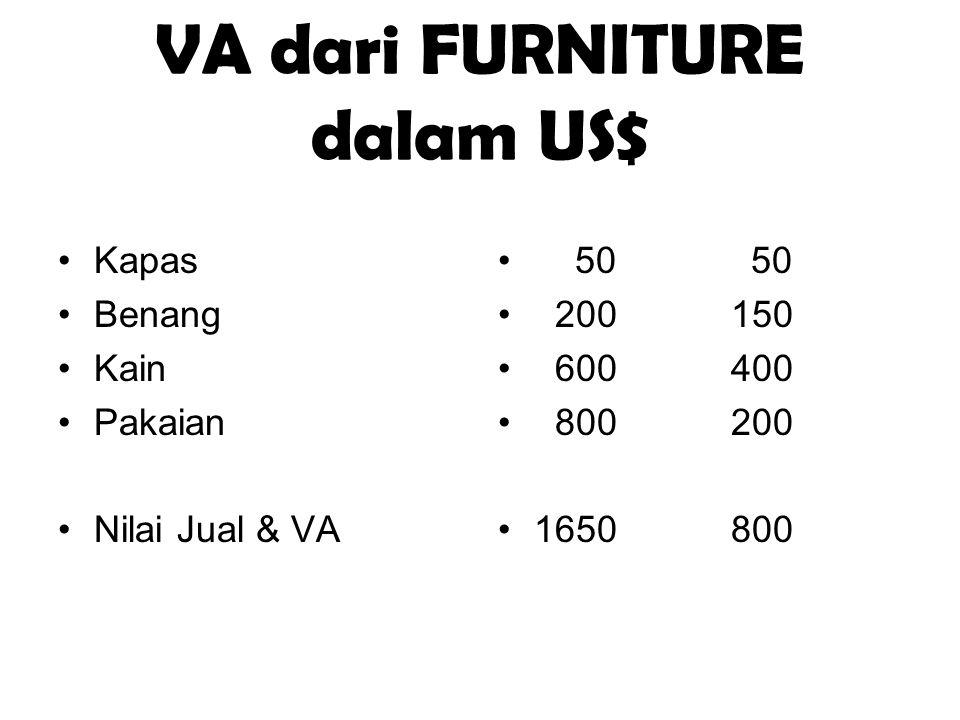 VA dari FURNITURE dalam US$