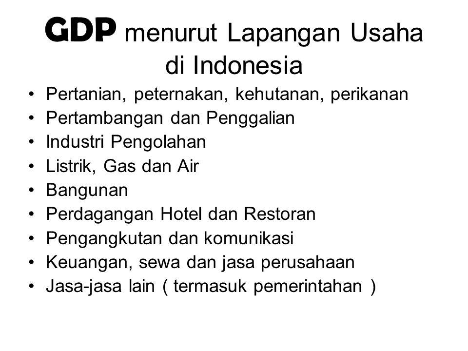 GDP menurut Lapangan Usaha di Indonesia
