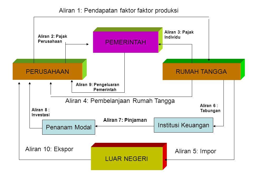Aliran 1: Pendapatan faktor faktor produksi