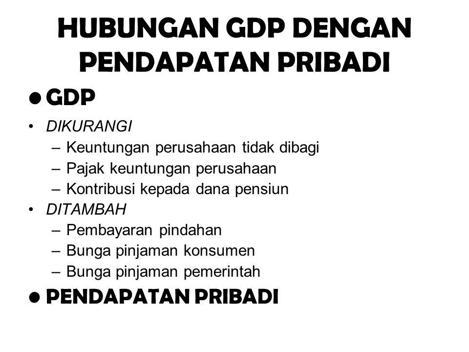 HUBUNGAN GDP DENGAN PENDAPATAN PRIBADI