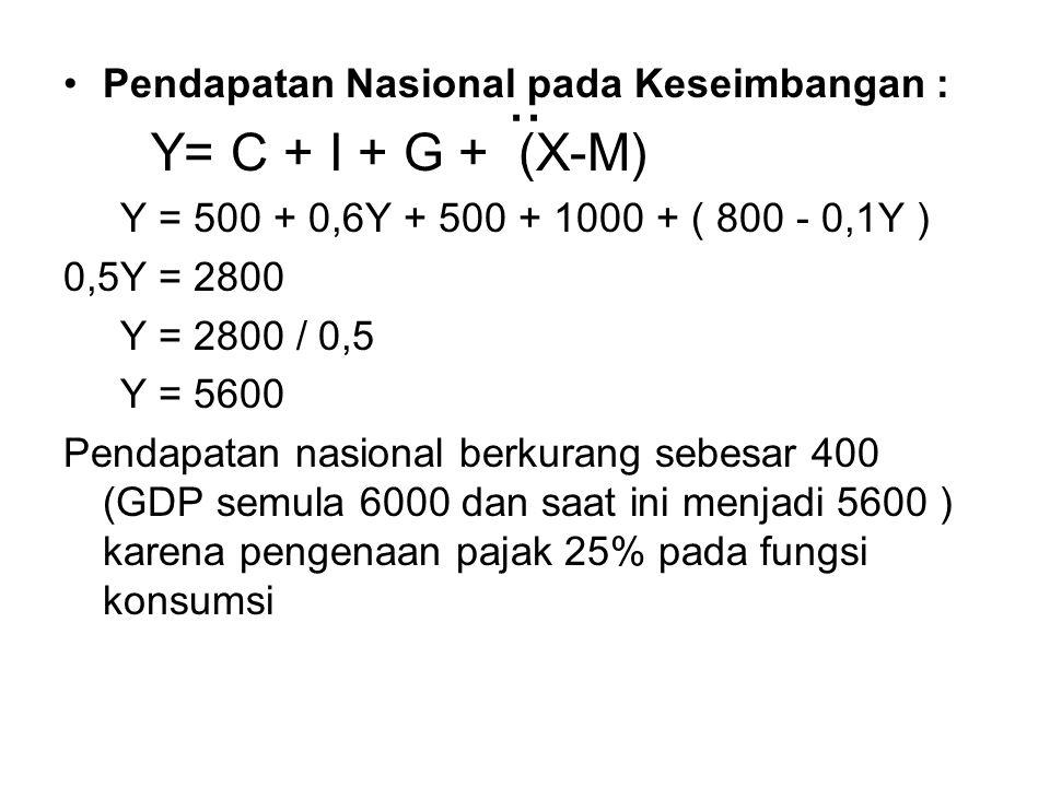 .. Y= C + I + G + (X-M) Pendapatan Nasional pada Keseimbangan :