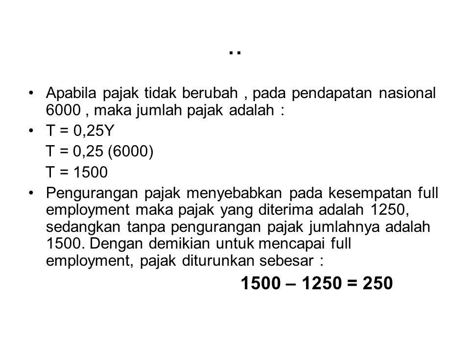 .. Apabila pajak tidak berubah , pada pendapatan nasional 6000 , maka jumlah pajak adalah : T = 0,25Y.