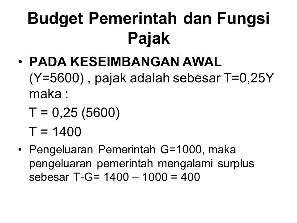 Budget Pemerintah dan Fungsi Pajak