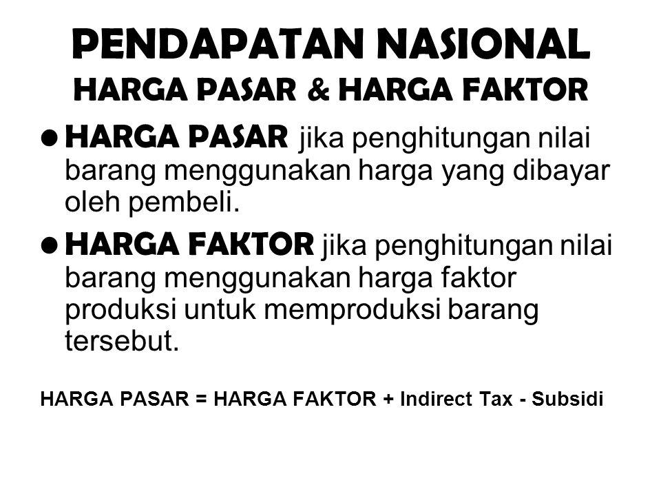 PENDAPATAN NASIONAL HARGA PASAR & HARGA FAKTOR