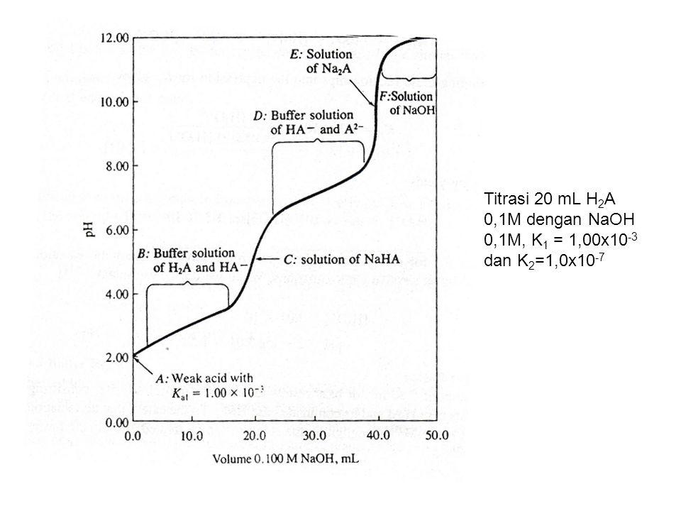 Titrasi 20 mL H2A 0,1M dengan NaOH 0,1M, K1 = 1,00x10-3 dan K2=1,0x10-7