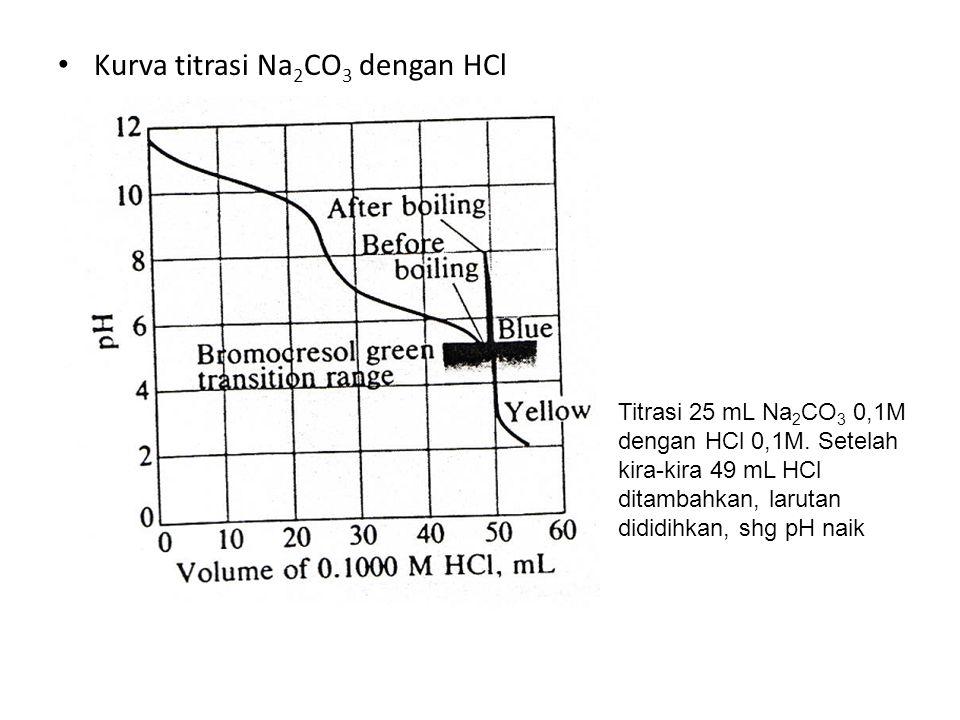 Kurva titrasi Na2CO3 dengan HCl