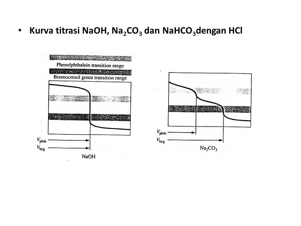 Kurva titrasi NaOH, Na2CO3 dan NaHCO3dengan HCl