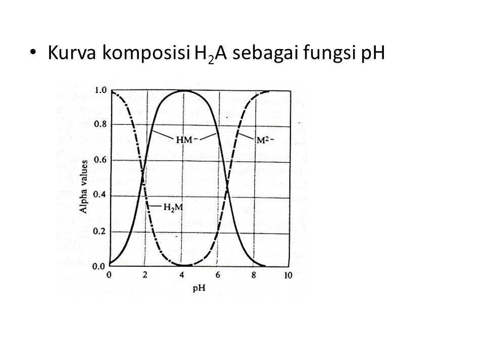 Kurva komposisi H2A sebagai fungsi pH
