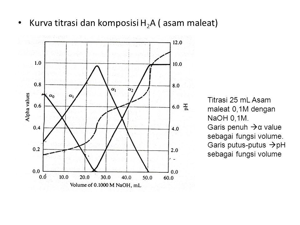 Kurva titrasi dan komposisi H2A ( asam maleat)