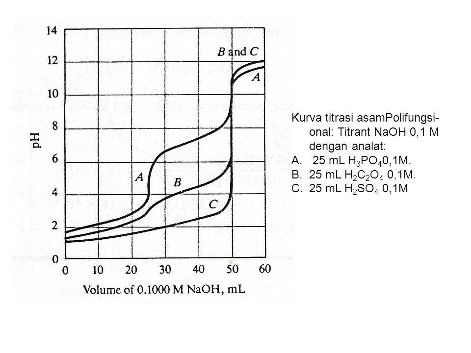 Kurva titrasi asamPolifungsi-onal: Titrant NaOH 0,1 M dengan analat: