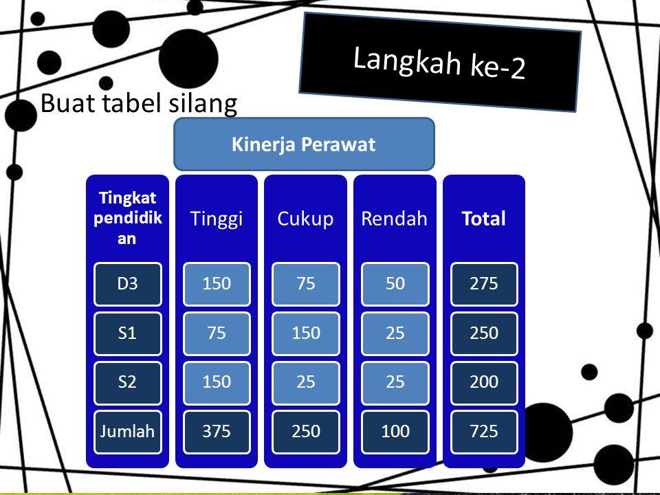 Langkah ke-2 Buat tabel silang Kinerja Perawat Tingkat pendidikan D3