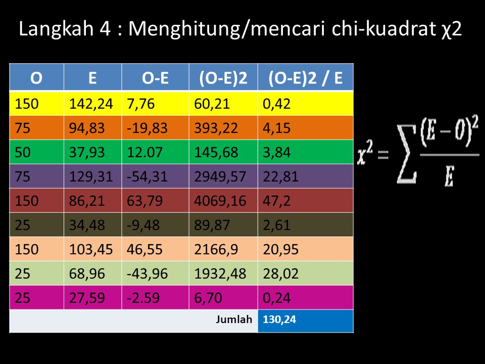 Langkah 4 : Menghitung/mencari chi-kuadrat χ2