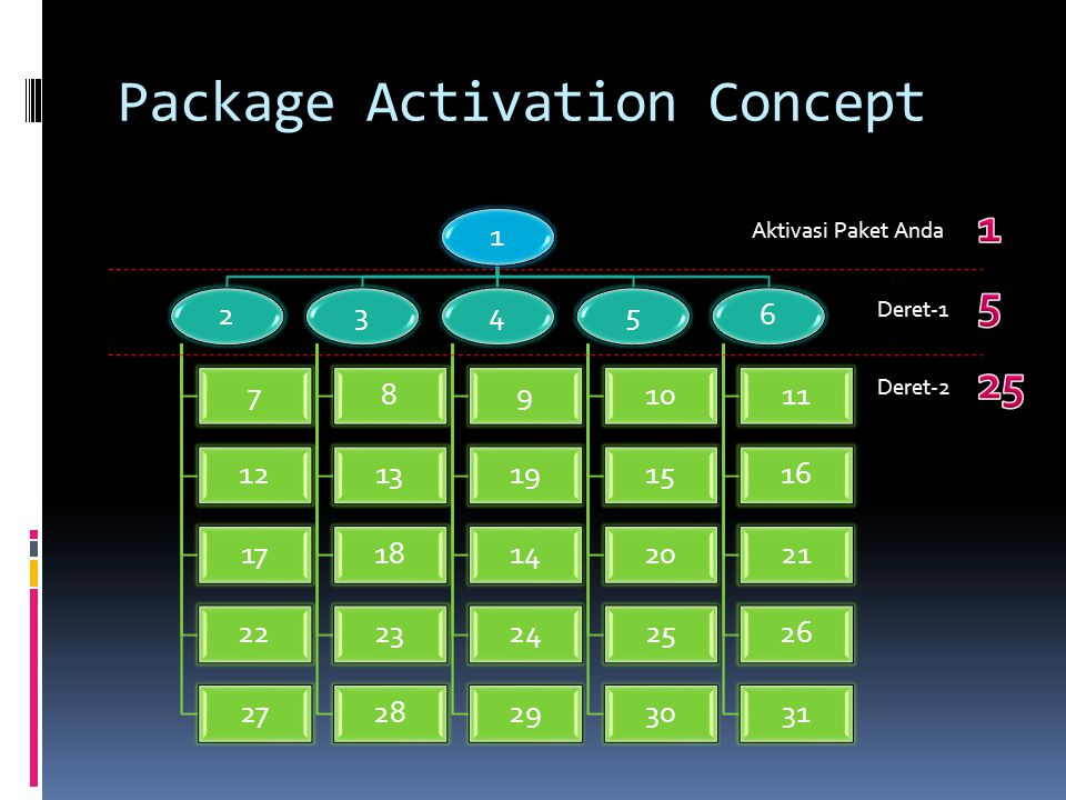 Package Activation Concept