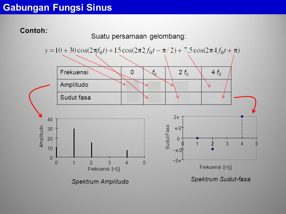 Gabungan Fungsi Sinus Contoh: Suatu persamaan gelombang: Frekuensi f0