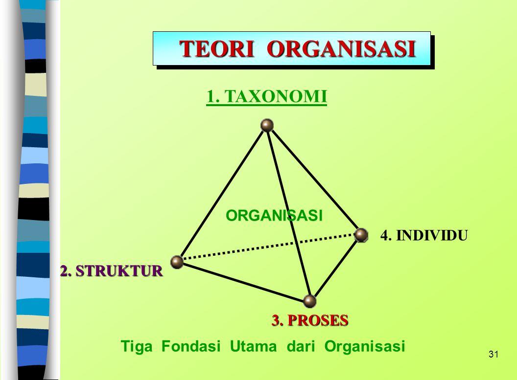 Tiga Fondasi Utama dari Organisasi