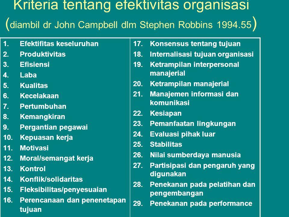 Kriteria tentang efektivitas organisasi (diambil dr John Campbell dlm Stephen Robbins 1994.55)