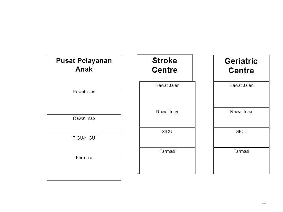 Stroke Centre Geriatric Centre Pusat Pelayanan Anak Rawat Jalan