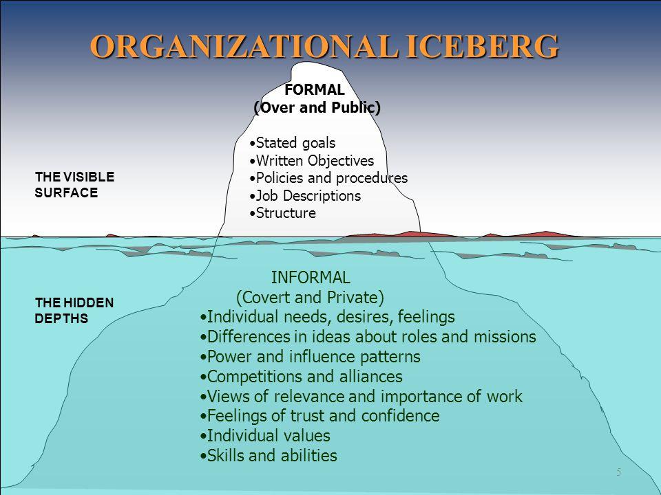 ORGANIZATIONAL ICEBERG
